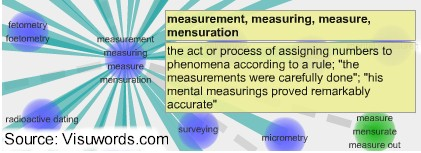 Measurement--assigning numbers to something according to a rule