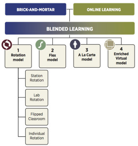 A Taxonomy for Blended Learning