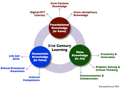 21st century learning, Punya Mishra, 2013