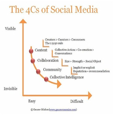 Social Media Framework by Mishra
