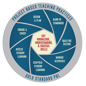 PBL Gold Standard from BIE
