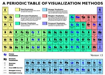 Periodic Table of Visualization Methods by Lengler and Eppler